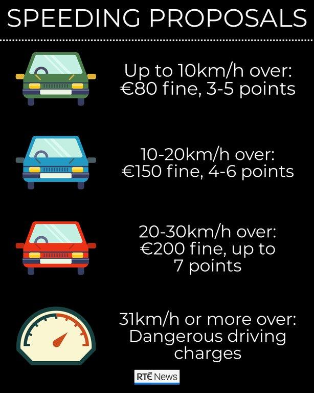 new speed fines